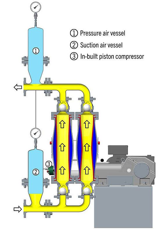 Function of the EcoTrans MULTISAFE pump