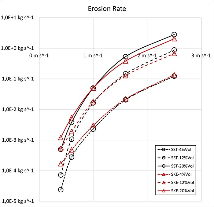 Calculated overall erosion rates for different concentrations of a sand-water slurry