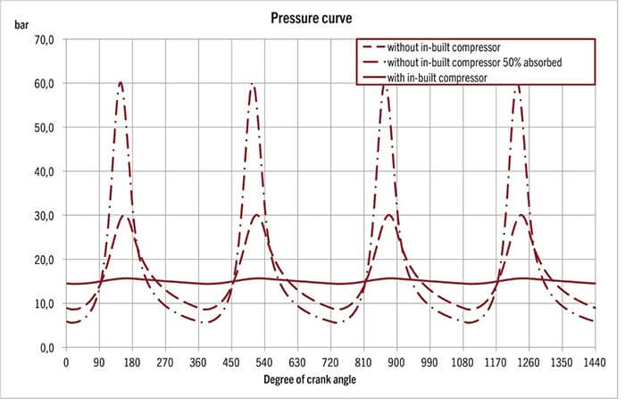 Pressure curve of the FELUWA EcoTrans MULTISAFE pump